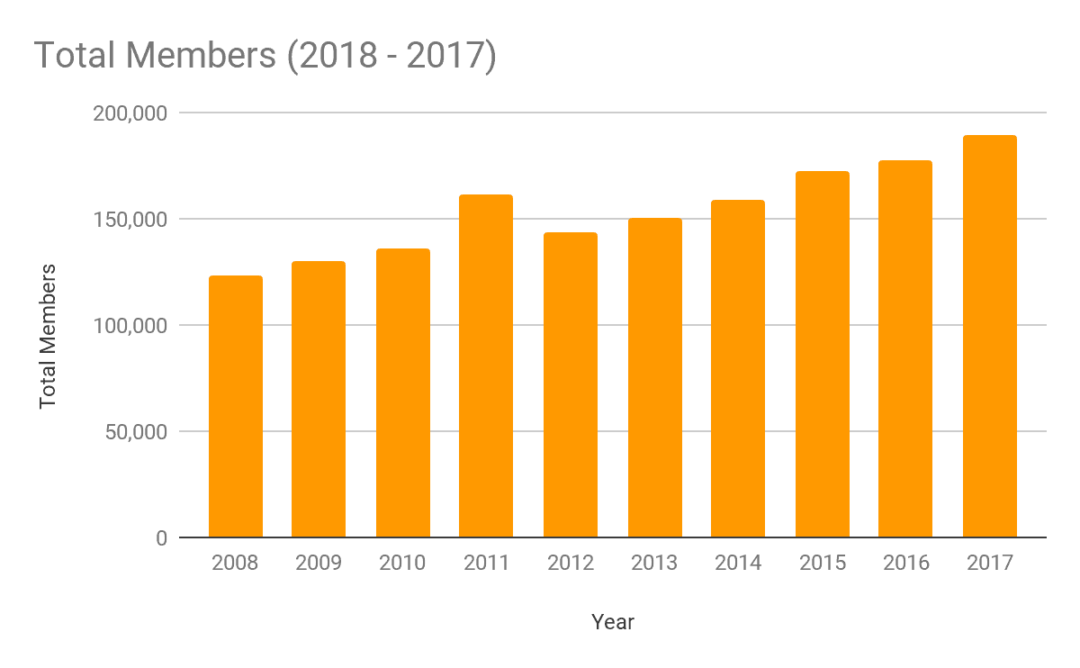 Total CoServ Members