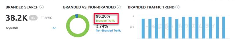CoServ Branded Traffic